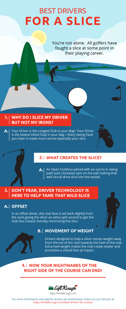 Best Drivers for a Slice Infographic