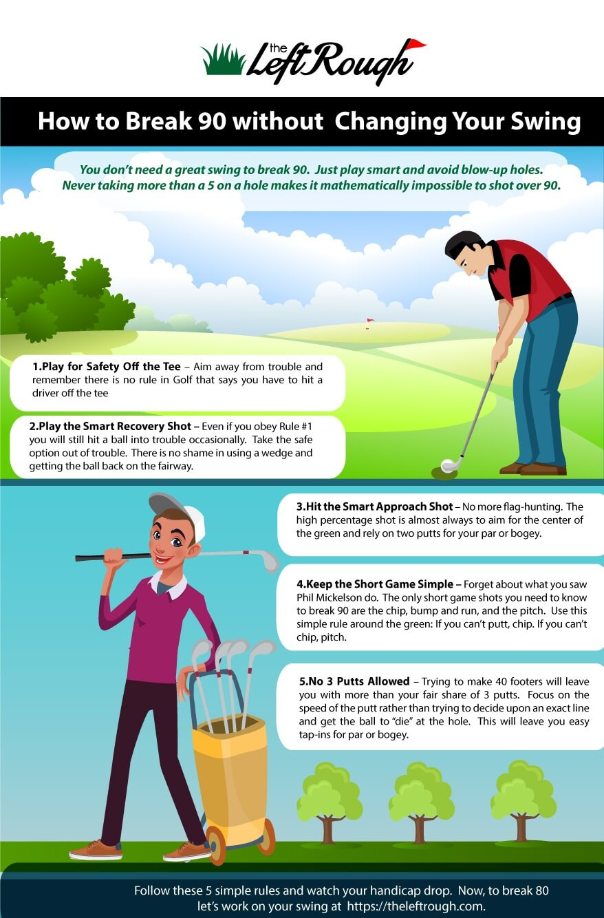 How to Break 90 without Changing your Swing - Infographic