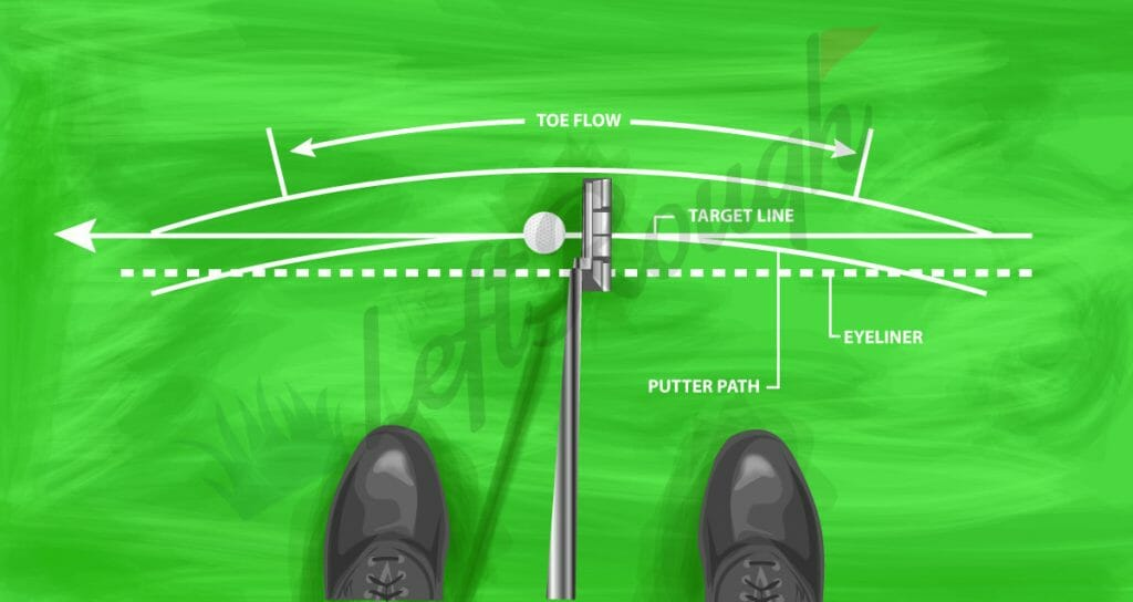 Correct Putter for Putting Style